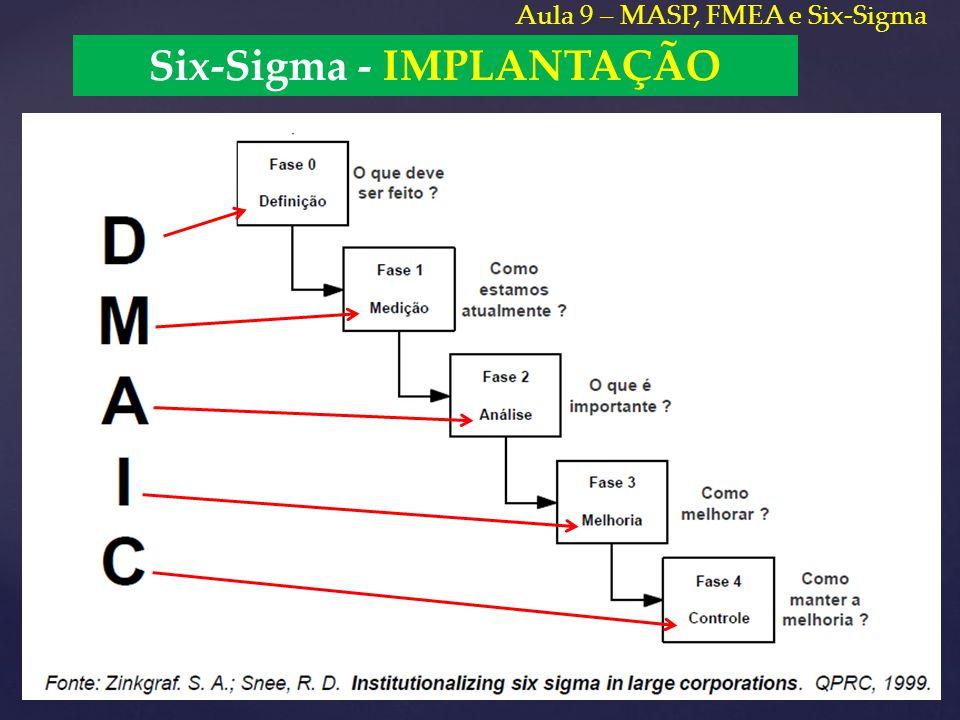 Six-Sigma - IMPLANTAÇÃO