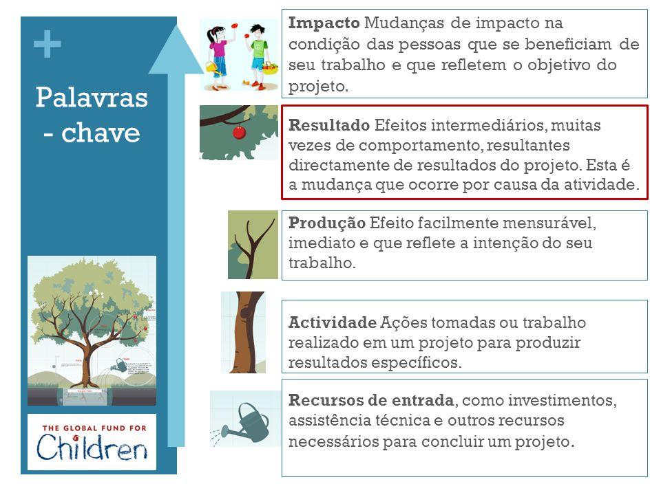 Impacto Mudanças de impacto na condição das pessoas que se beneficiam de seu trabalho e que refletem o objetivo do projeto.