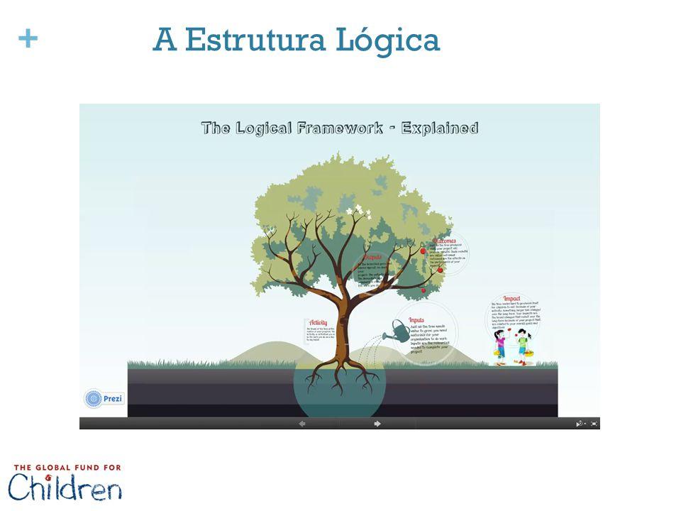 A Estrutura Lógica 7. Palavras-chave do vídeo da árvore