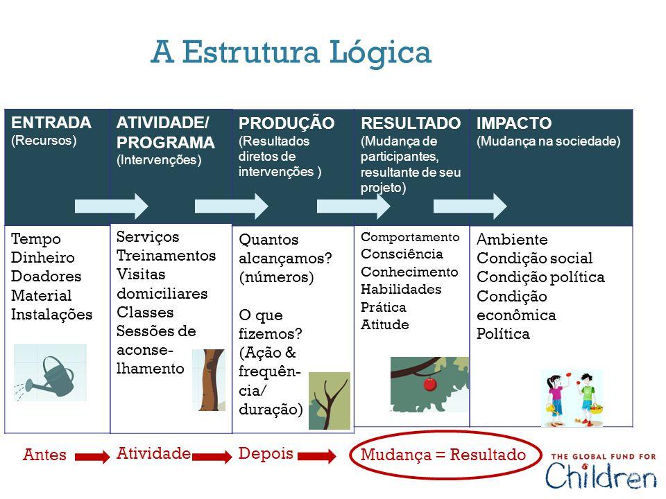 A Estrutura Lógica ENTRADA ATIVIDADE/ PROGRAMA PRODUÇÃO RESULTADO