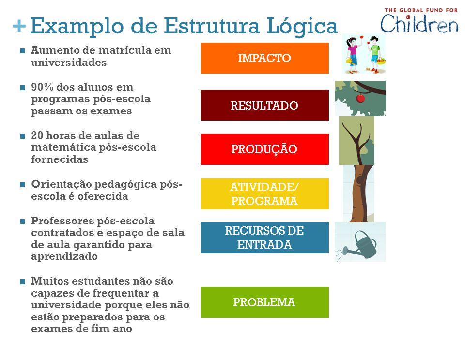 Examplo de Estrutura Lógica