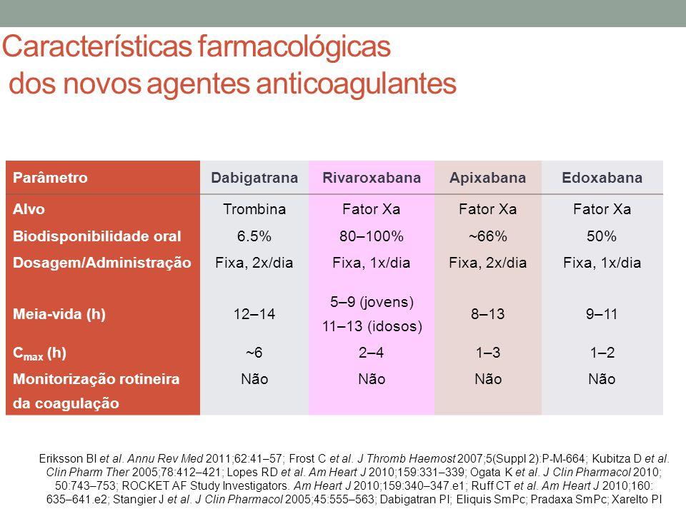 Características farmacológicas dos novos agentes anticoagulantes