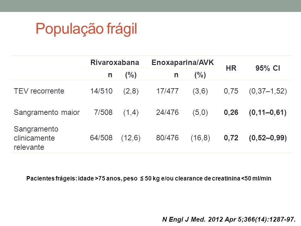 População frágil Rivaroxabana Enoxaparina/AVK HR 95% CI n (%)