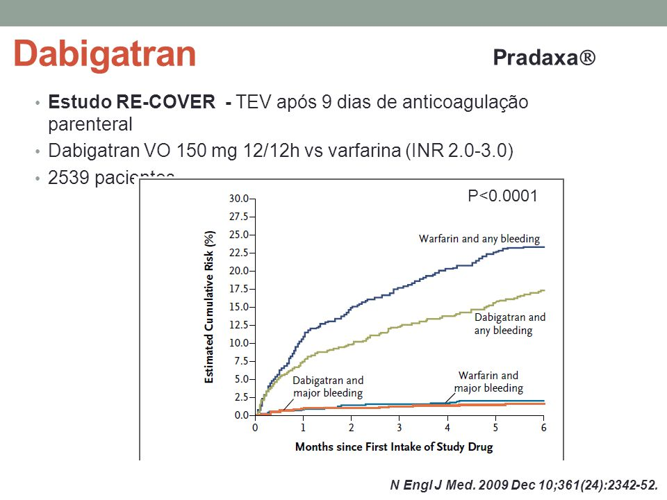 Dabigatran Pradaxa Estudo RE-COVER - TEV após 9 dias de anticoagulação parenteral. Dabigatran VO 150 mg 12/12h vs varfarina (INR 2.0-3.0)