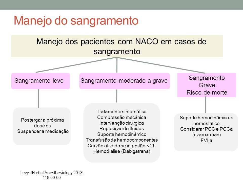 Manejo do sangramento Manejo dos pacientes com NACO em casos de sangramento. Sangramento Grave. Risco de morte.