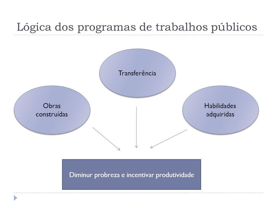 Lógica dos programas de trabalhos públicos