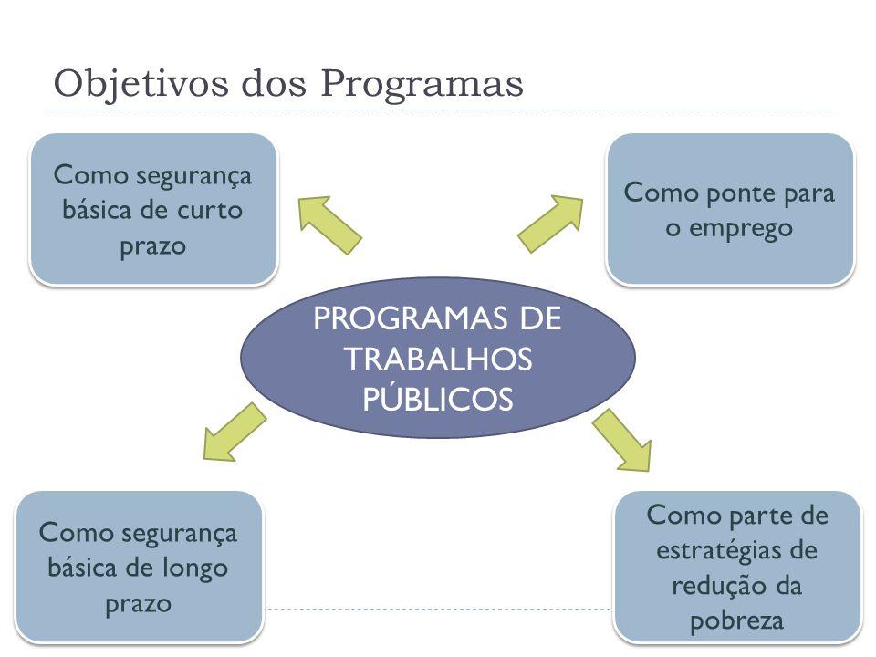 Objetivos dos Programas