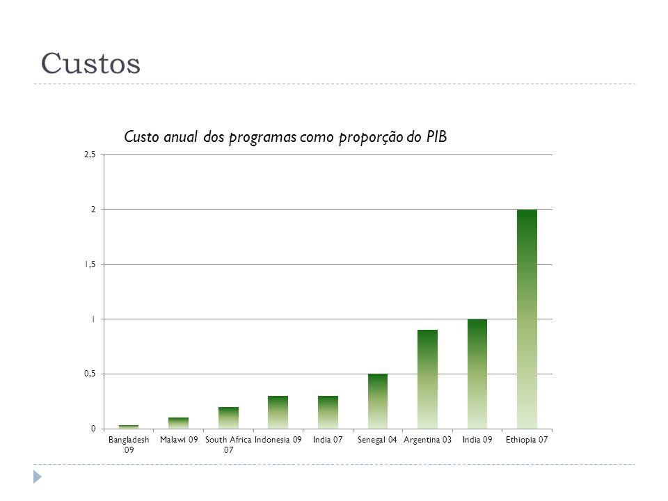 Custos Custo anual dos programas como proporção do PIB
