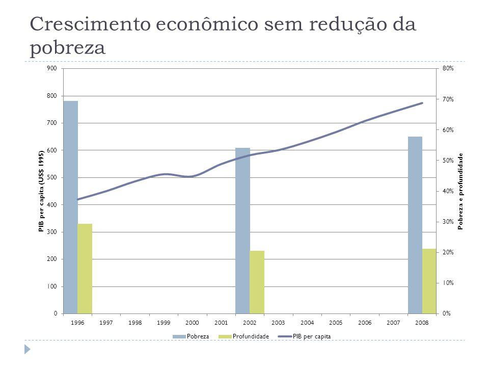 Crescimento econômico sem redução da pobreza