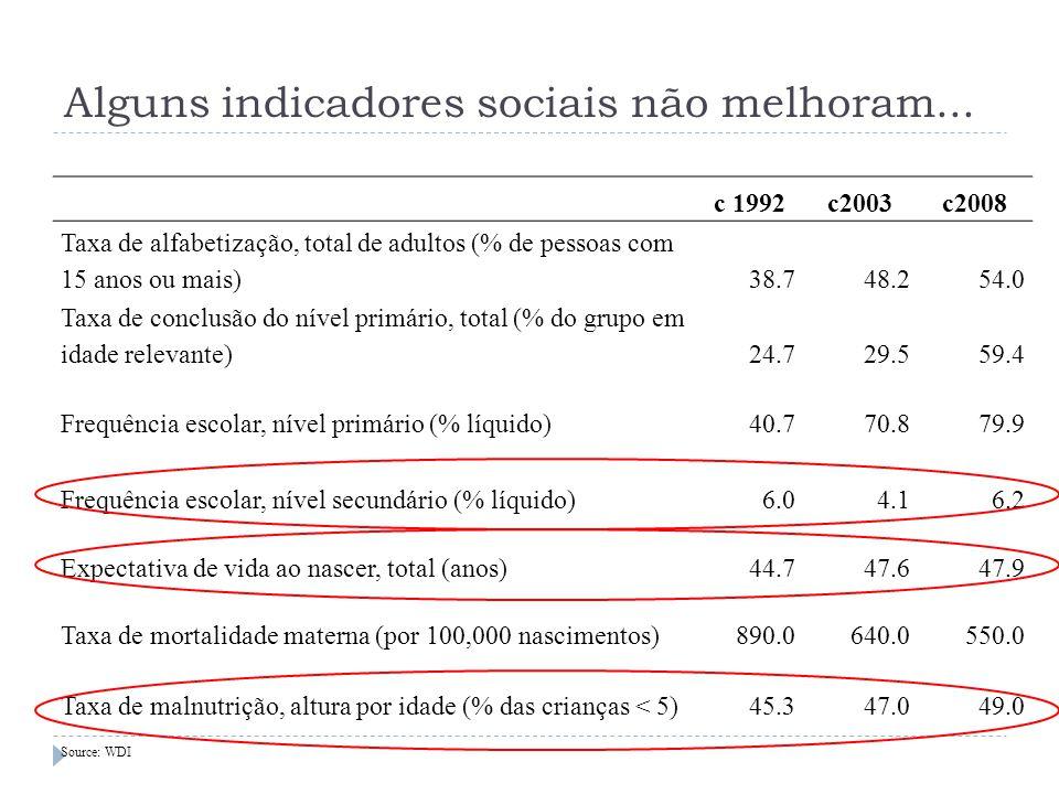 Alguns indicadores sociais não melhoram...