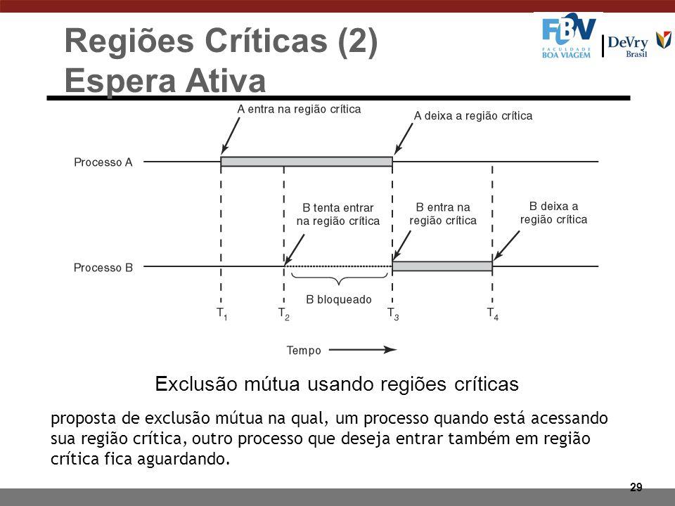 Regiões Críticas (2) Espera Ativa