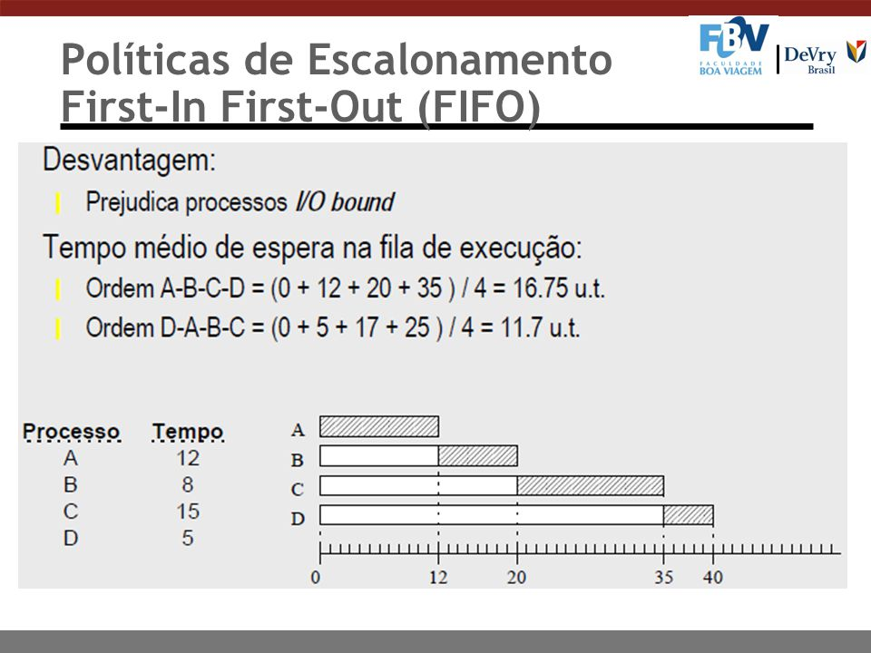Políticas de Escalonamento First-In First-Out (FIFO)