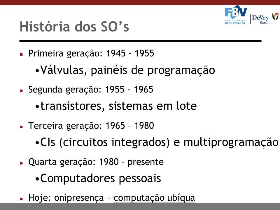 História dos SO's Válvulas, painéis de programação