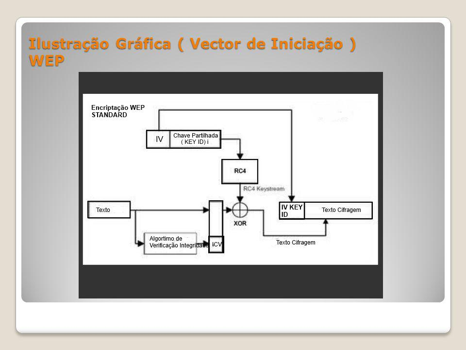 Ilustração Gráfica ( Vector de Iniciação ) WEP