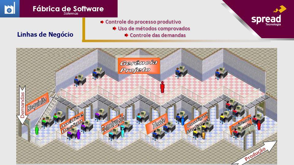 Fábrica de Software Linhas de Negócio Uso de métodos comprovados