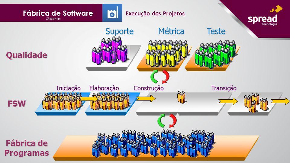 Qualidade Fábrica de Programas