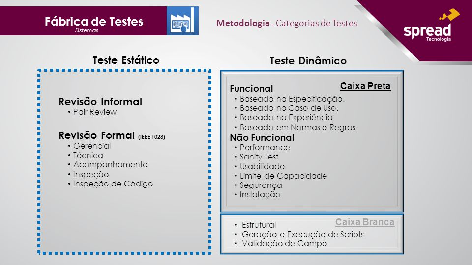 Metodologia - Categorias de Testes