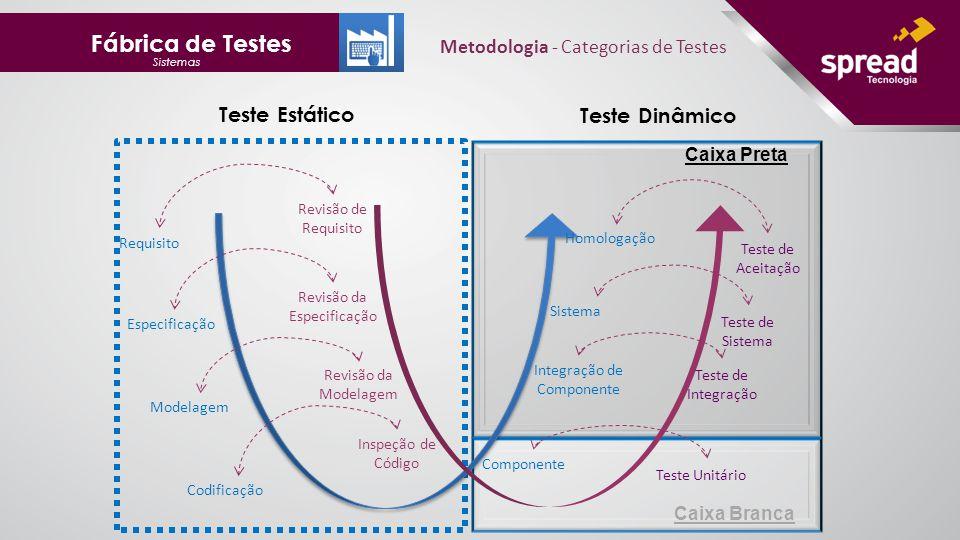 Fábrica de Testes Teste Estático Teste Dinâmico
