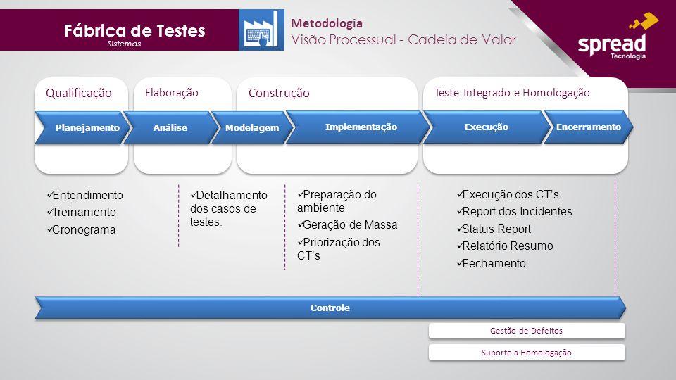 Fábrica de Testes Metodologia Visão Processual - Cadeia de Valor