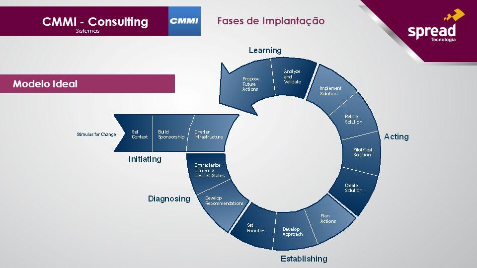 CMMI - Consulting Fases de Implantação Sistemas Modelo Ideal