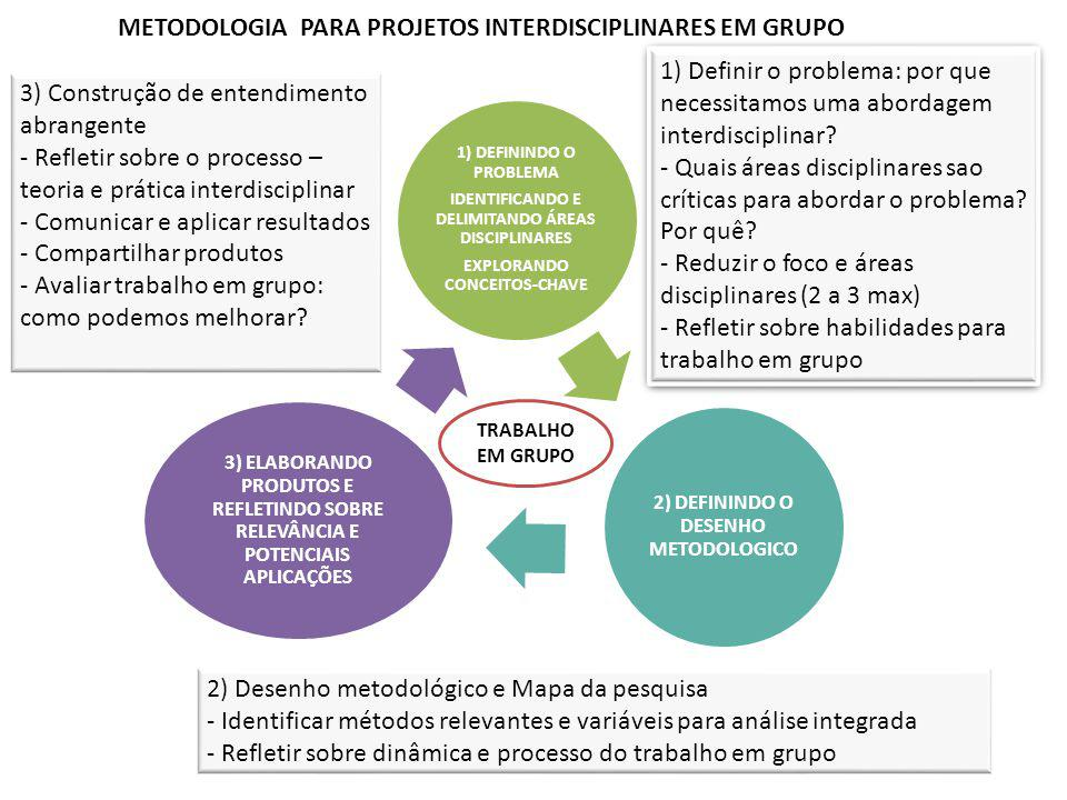 METODOLOGIA PARA PROJETOS INTERDISCIPLINARES EM GRUPO