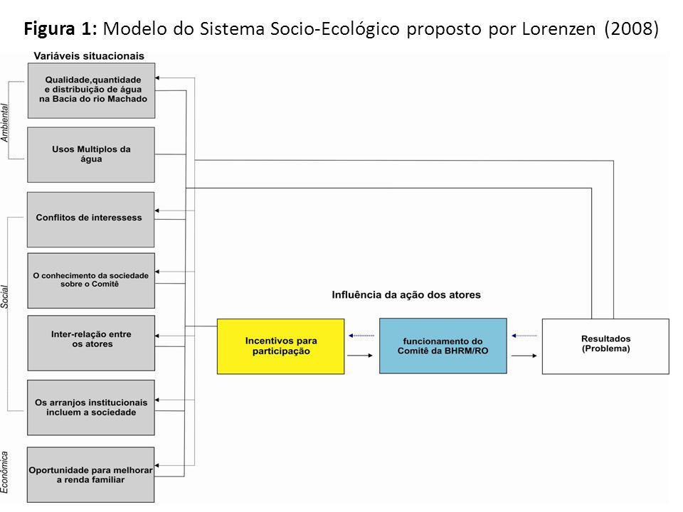 Figura 1: Modelo do Sistema Socio-Ecológico proposto por Lorenzen (2008)