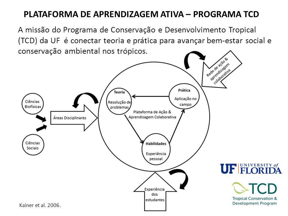 PLATAFORMA DE APRENDIZAGEM ATIVA – PROGRAMA TCD