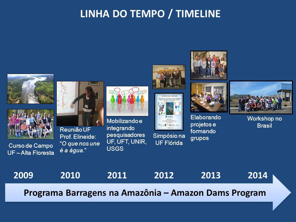 LINHA DO TEMPO / TIMELINE