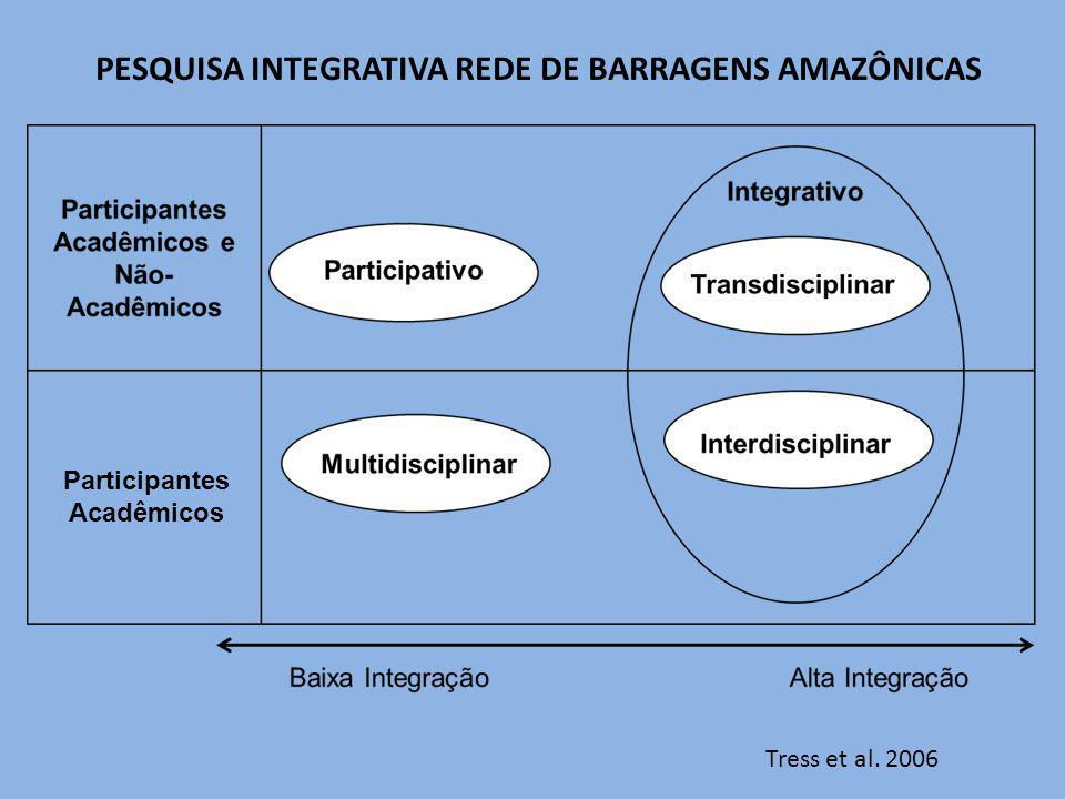 PESQUISA INTEGRATIVA REDE DE BARRAGENS AMAZÔNICAS