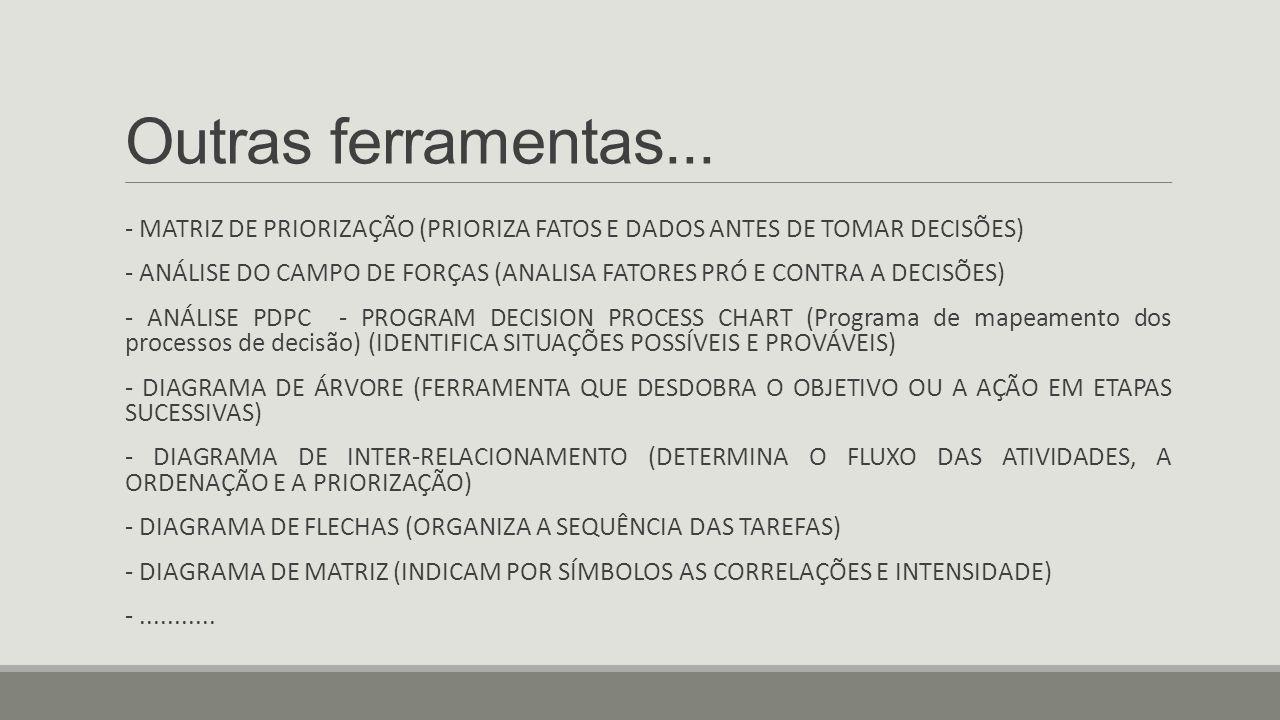 Outras ferramentas... - MATRIZ DE PRIORIZAÇÃO (PRIORIZA FATOS E DADOS ANTES DE TOMAR DECISÕES)