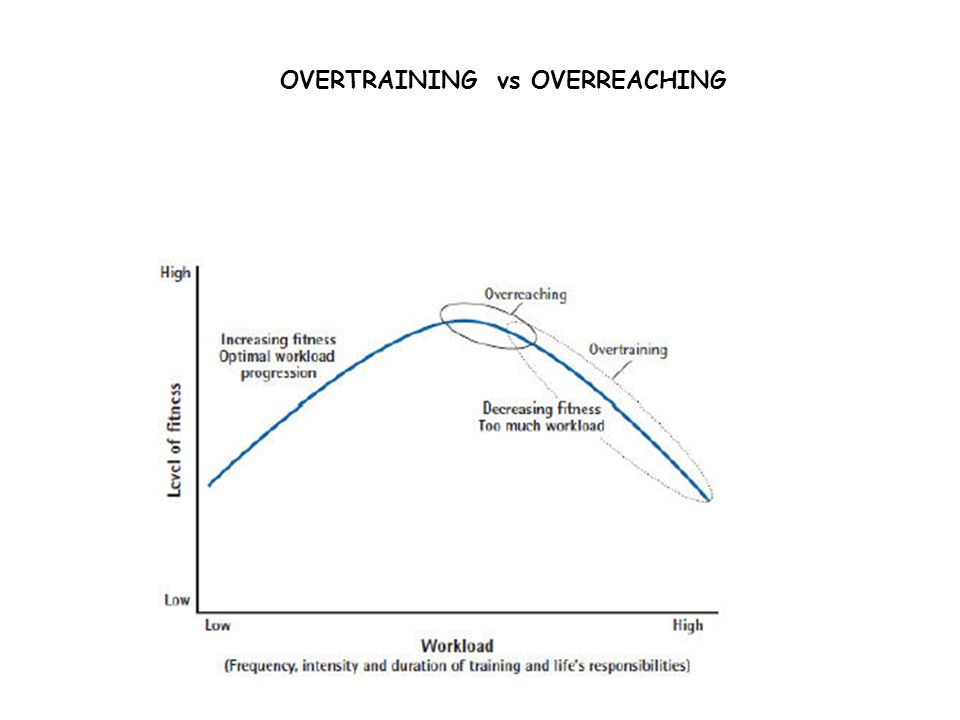 OVERTRAINING vs OVERREACHING