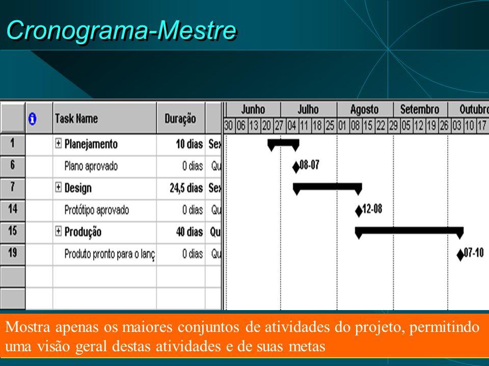Cronograma-Mestre Mostra apenas os maiores conjuntos de atividades do projeto, permitindo uma visão geral destas atividades e de suas metas.
