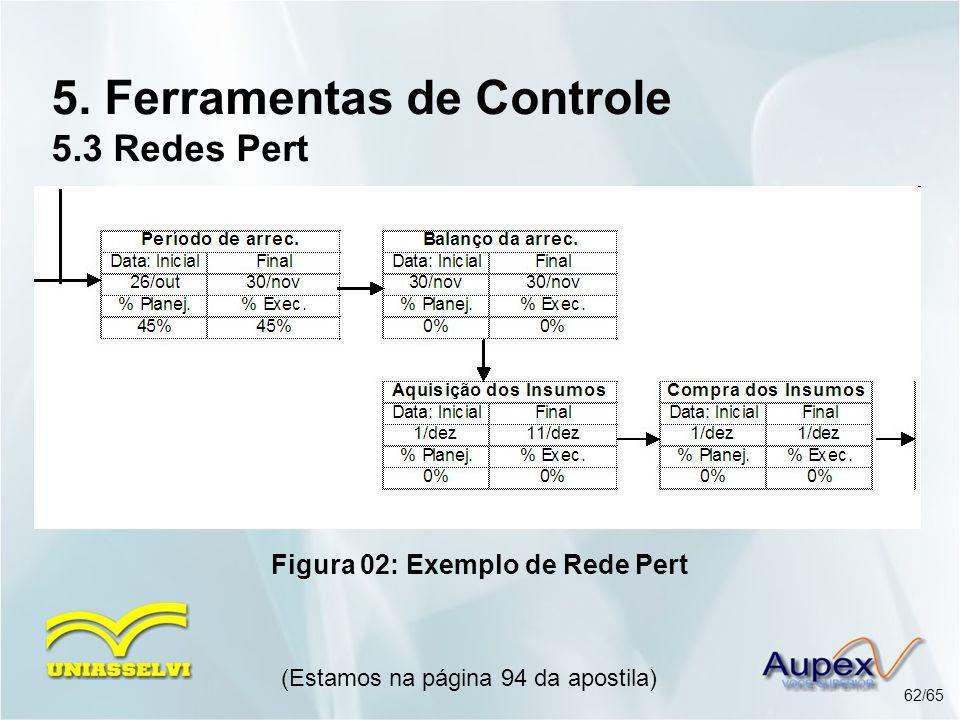 5. Ferramentas de Controle 5.3 Redes Pert