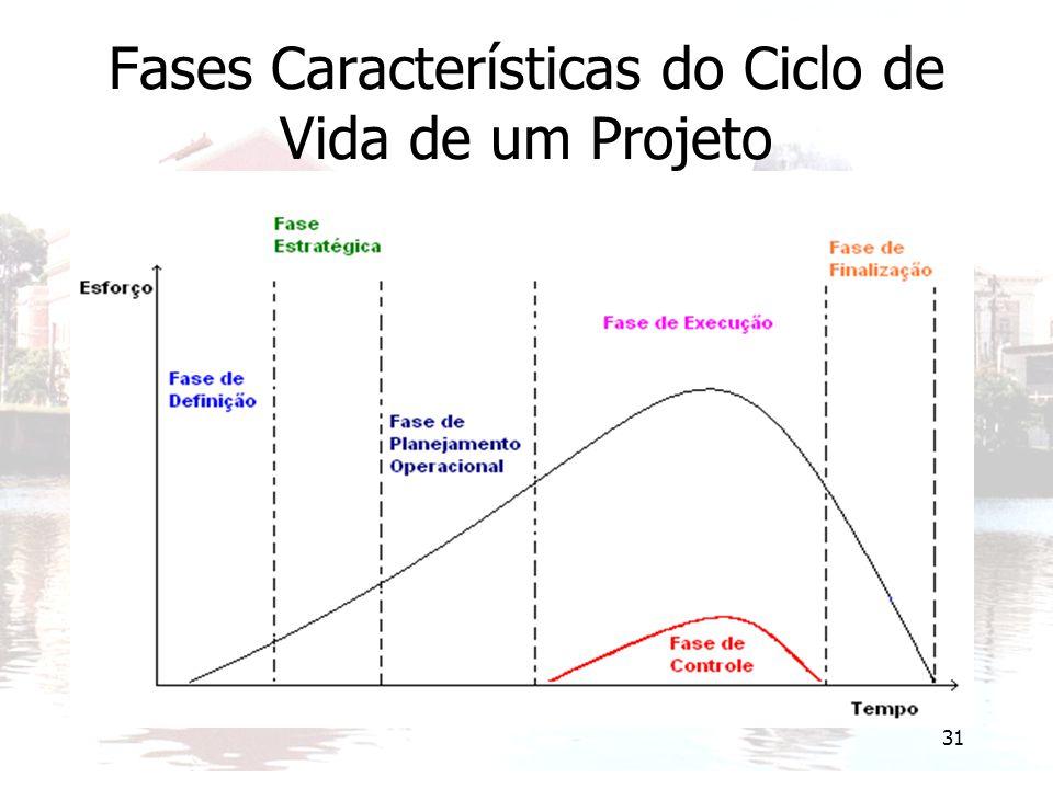 Fases Características do Ciclo de Vida de um Projeto