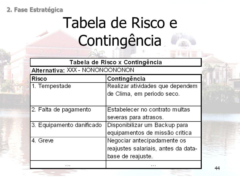 Tabela de Risco e Contingência