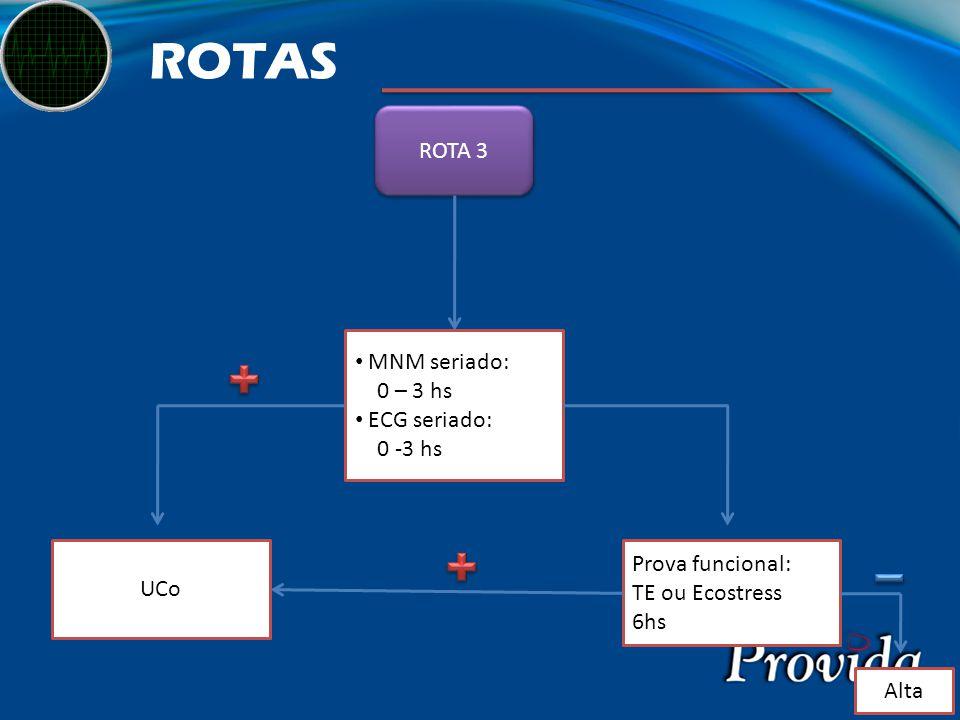 ROTAS ROTA 3 MNM seriado: 0 – 3 hs ECG seriado: 0 -3 hs