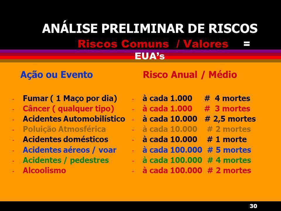 ANÁLISE PRELIMINAR DE RISCOS Riscos Comuns / Valores = EUA's
