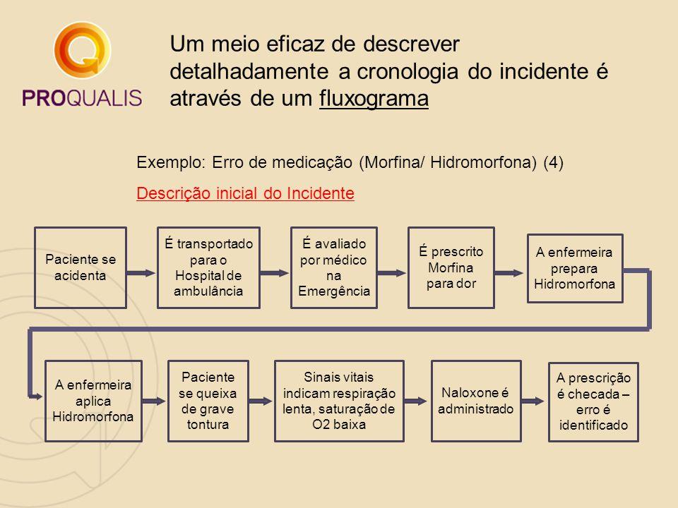 Um meio eficaz de descrever detalhadamente a cronologia do incidente é através de um fluxograma