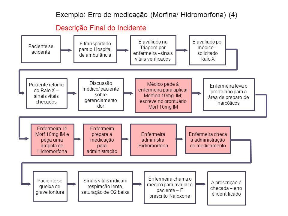 Exemplo: Erro de medicação (Morfina/ Hidromorfona) (4)