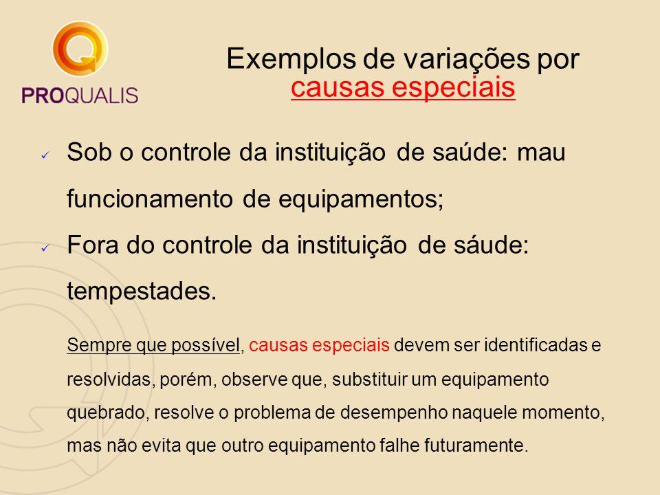 Exemplos de variações por causas especiais