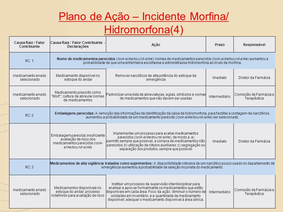 Plano de Ação – Incidente Morfina/ Hidromorfona(4)