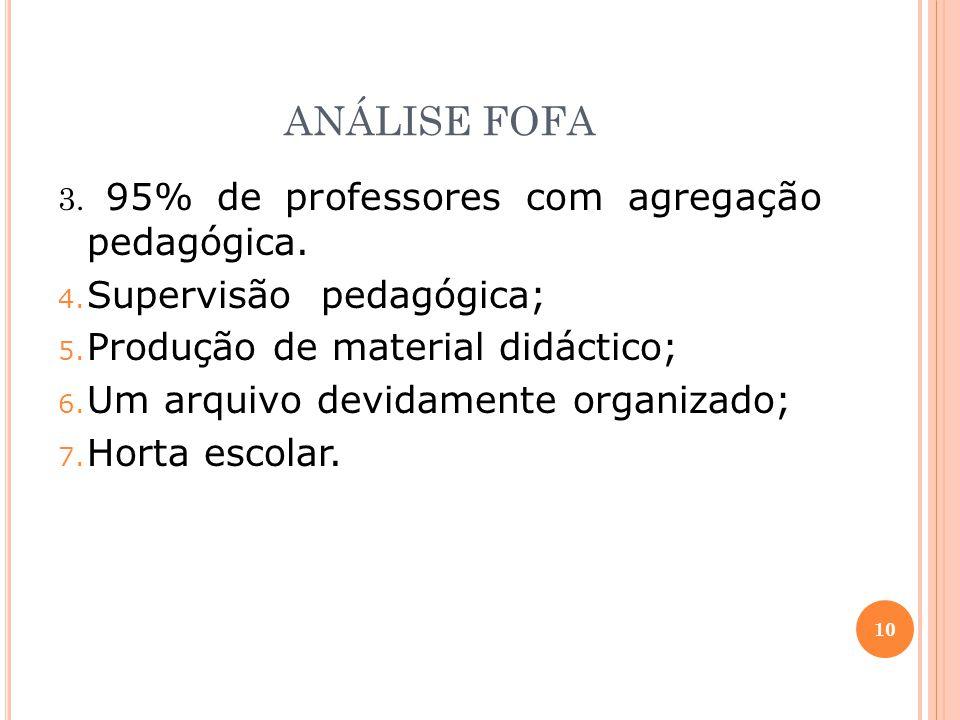 ANÁLISE FOFA Supervisão pedagógica; Produção de material didáctico;