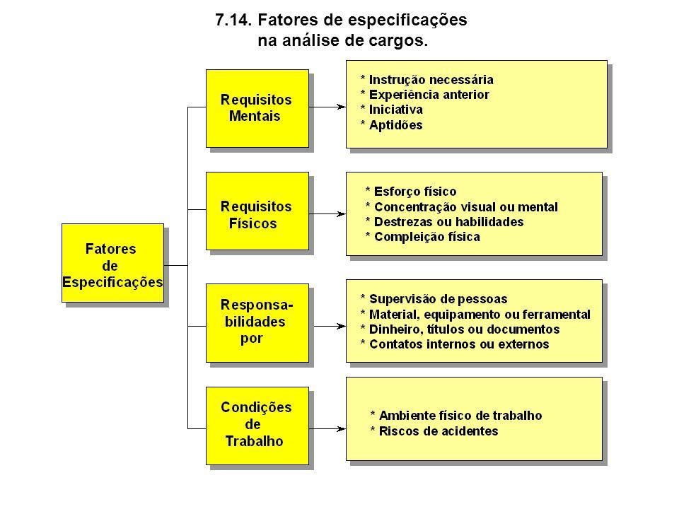 7.14. Fatores de especificações