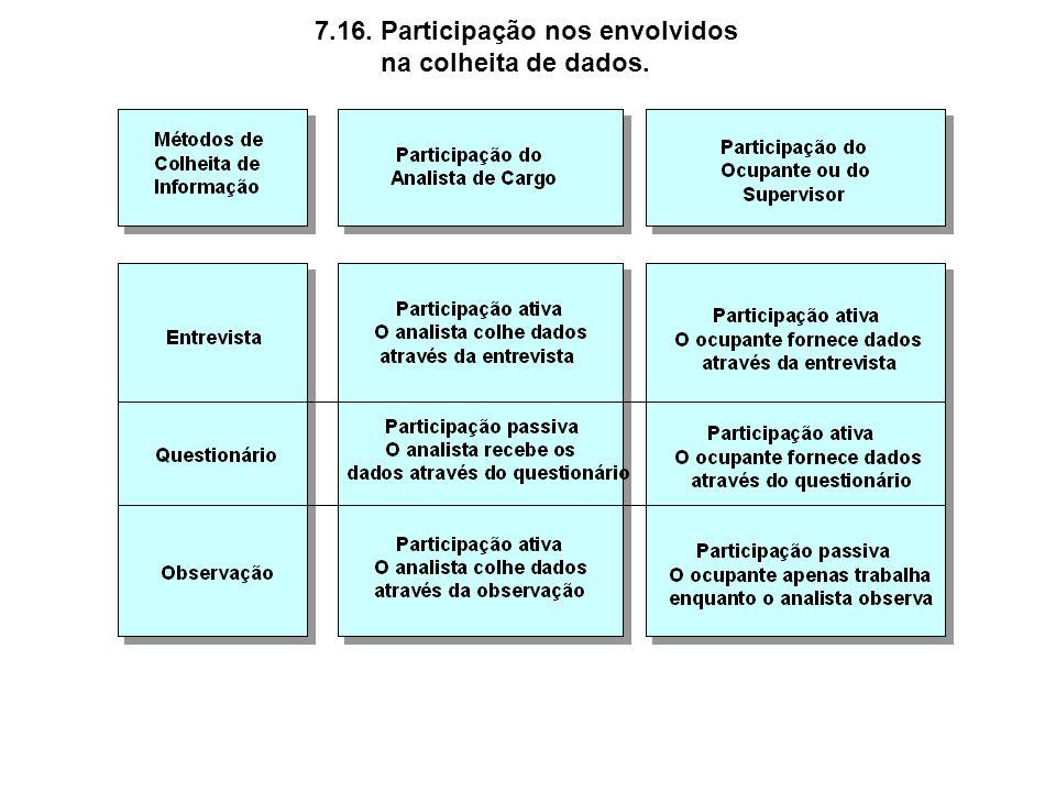 7.16. Participação nos envolvidos