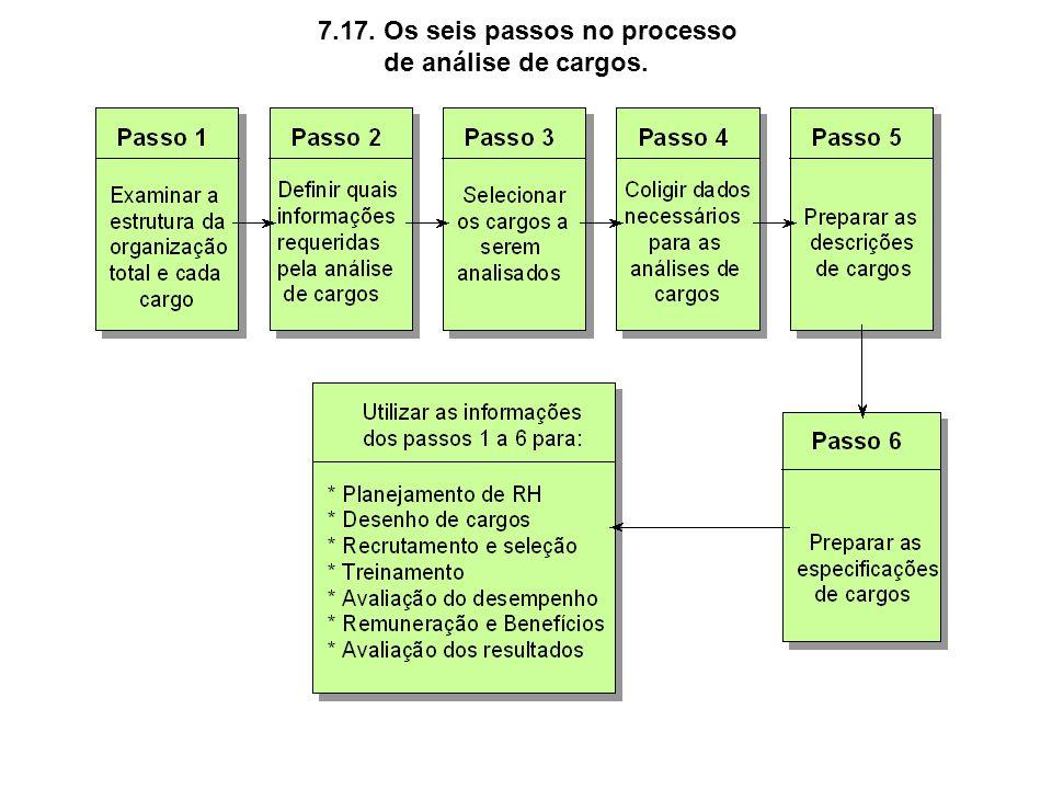 7.17. Os seis passos no processo
