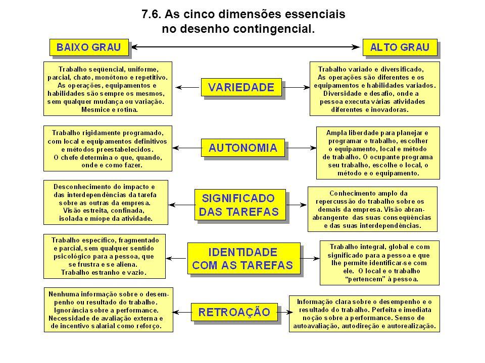 7.6. As cinco dimensões essenciais
