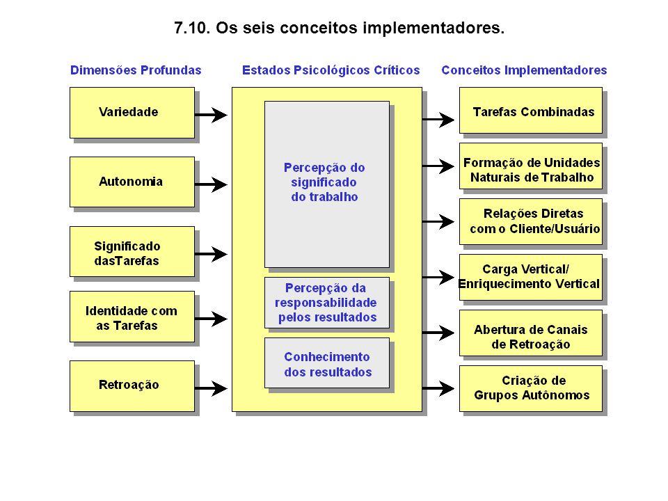 7.10. Os seis conceitos implementadores.