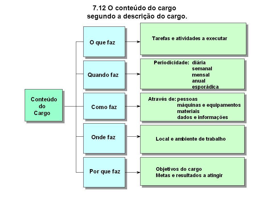 7.12 O conteúdo do cargo segundo a descrição do cargo.