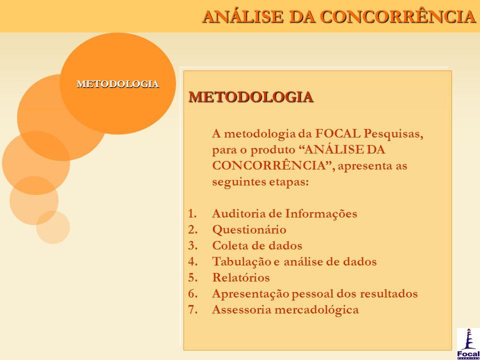 METODOLOGIA METODOLOGIA. A metodologia da FOCAL Pesquisas, para o produto ANÁLISE DA CONCORRÊNCIA , apresenta as seguintes etapas: