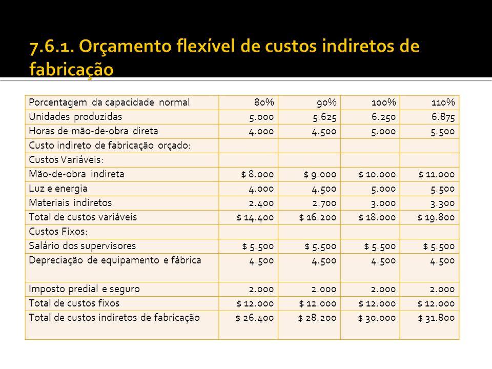7.6.1. Orçamento flexível de custos indiretos de fabricação